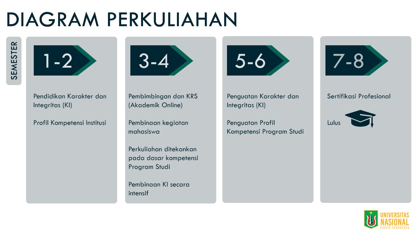 diagram perkuliahan unas universitas nasional